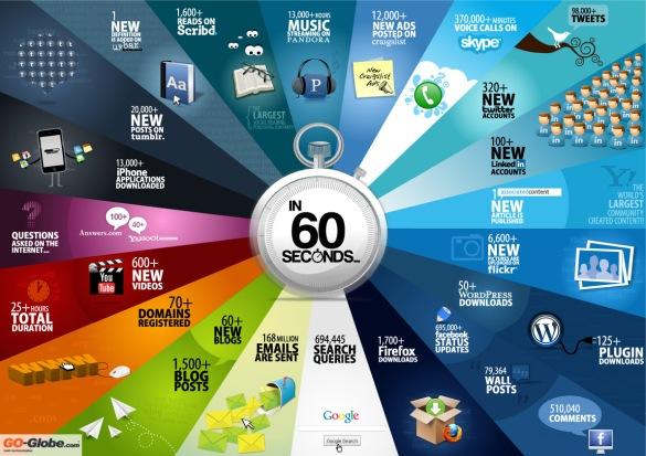 Lo que ocurre en 60 segundos en Internet